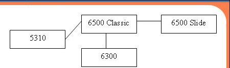 Nokia 6500 Classic: по следам iPod...